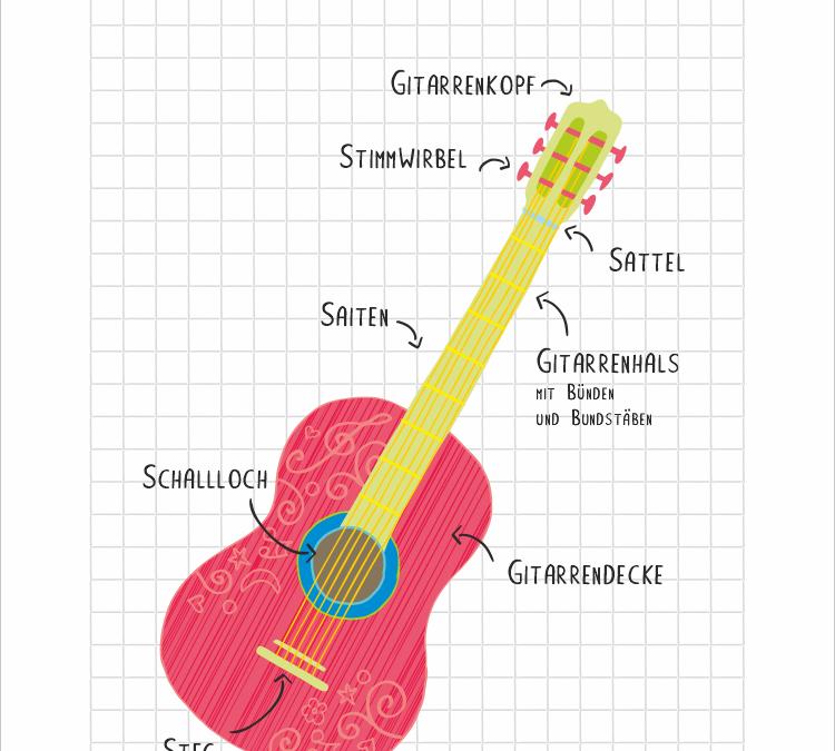 Die Bezeichnungen der Gitarre